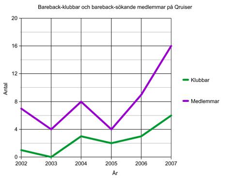 Bareback-trend