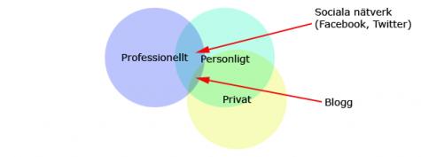Professionellt, personligt och privat i min tappning
