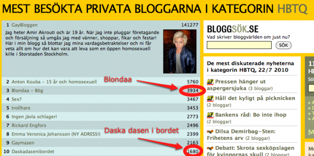 Bloggportalens topplista över HBTQ-bloggar, tors 22 juli