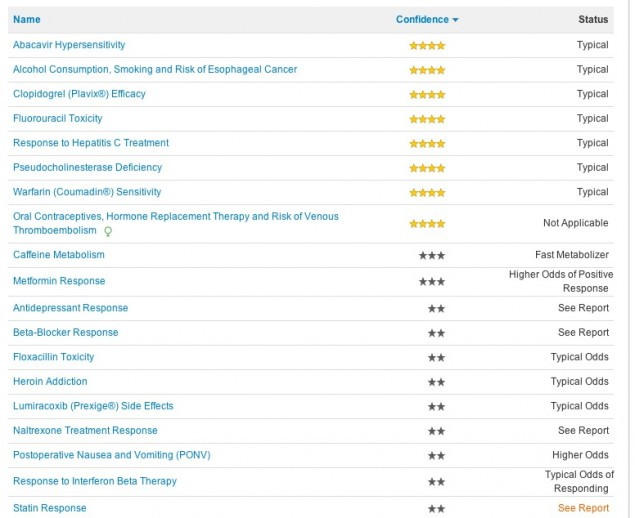 23andme:s listning över hur jag svarar på vissa mediciner