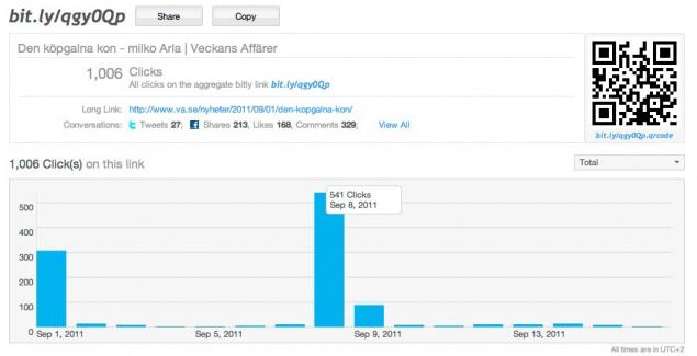 Bitly-statistik för Veckans Affärers artikel om Arla