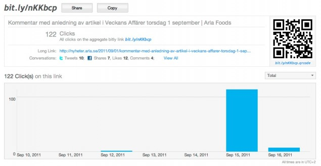 Bitly.com-statistik för Arlas svar på Veckans Affärers artikel