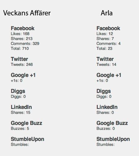 Sharedcount.com om Veckans Affärers artikel vs Arlas svar