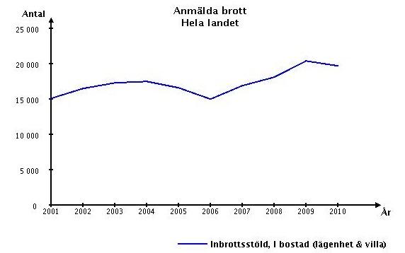 Statistik från BRÅ över inbrott i bostäder (lägenheter/villor) 2001-2010