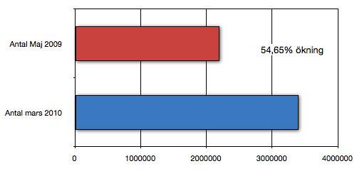 Antal svenska Facebook-konton 2009 och 2010